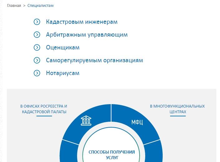 Сервисы услуг для специалистов на сайте Росреестр